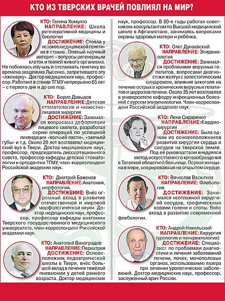 Известные тверские врачи