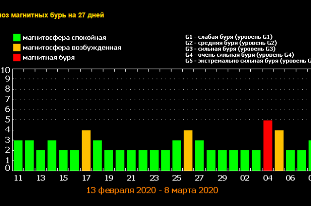 Прогноз магнитных бурь на февраль-март 2020