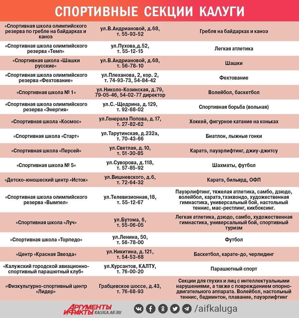 Спортивные секции в Калуге Инфографика