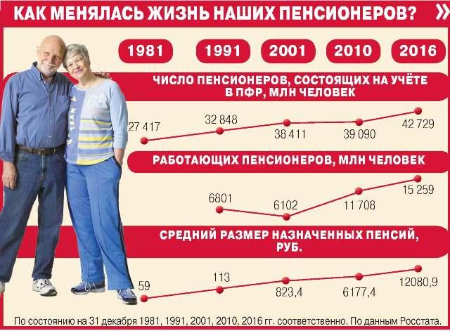 Инфографика Пенсия