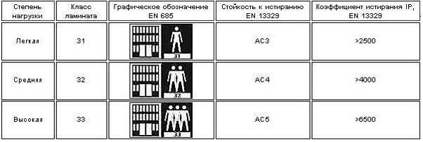 Ламинат и его классификация.