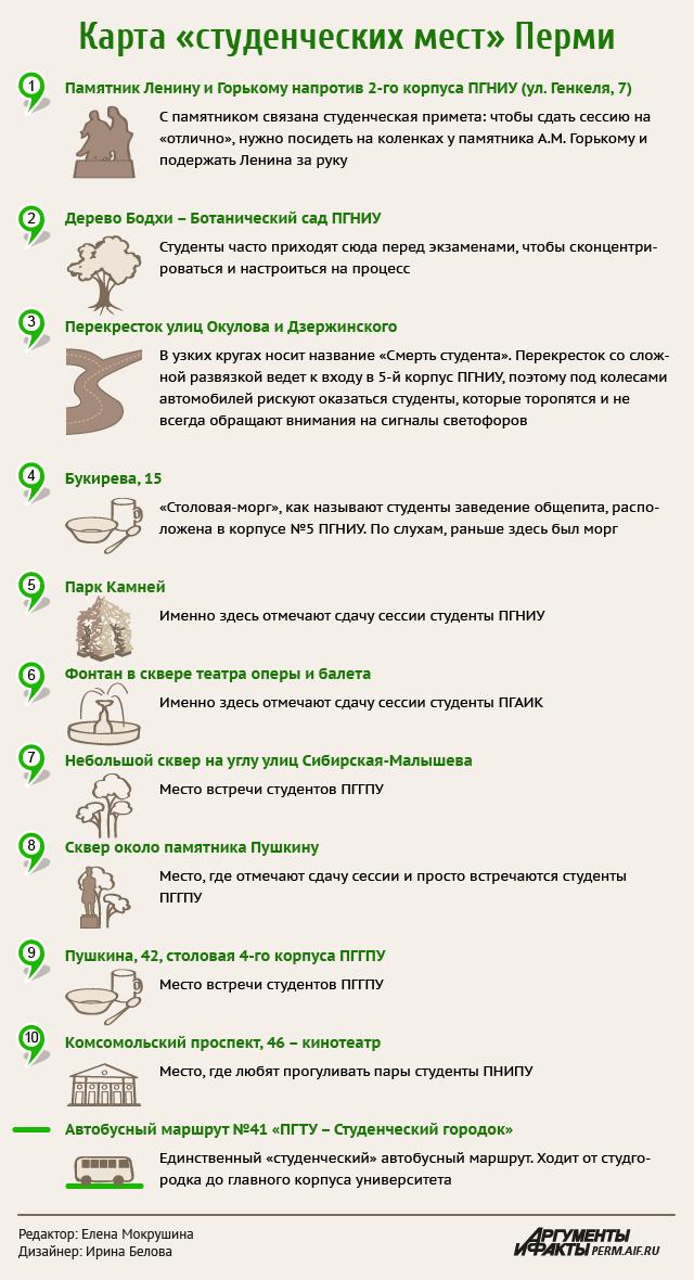 Студенческие места Перми. Инфографика