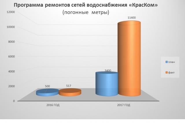Программа ремонтов на 2016-2017 гг.