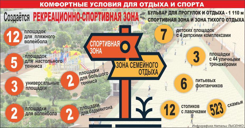 Левбердон, комфортные условия для отдыха и спорта, инфографика