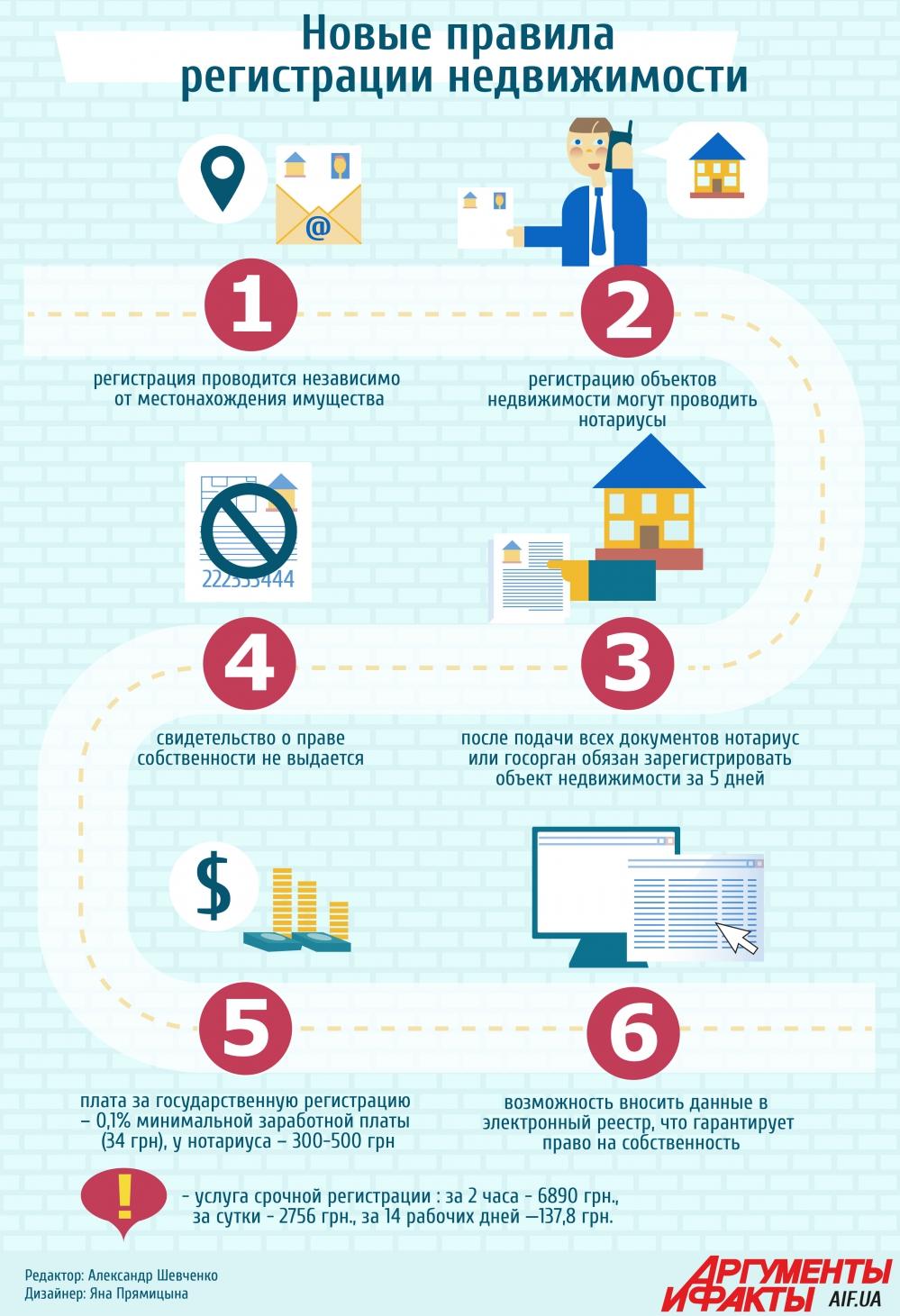 новые правила оформления недвижимости