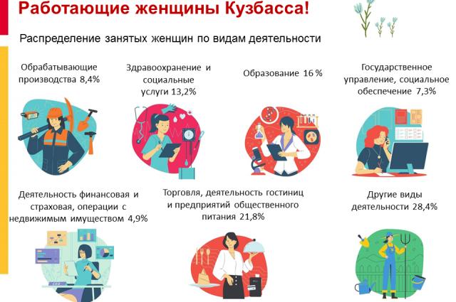 Каждая пятая кузбасская женщина работает в магазине, гостинице или кафе.