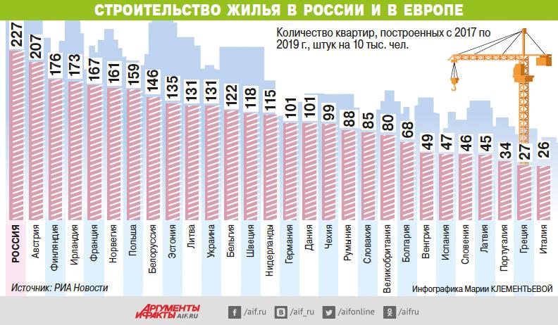 Строительство жилья в России и в Европе. Инфографика