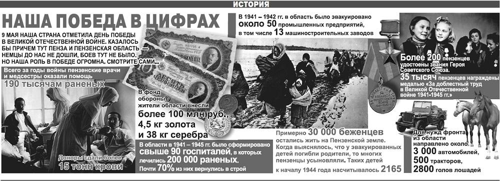 Пенза в Великой Отечественной войне