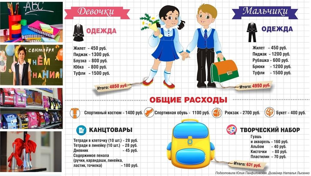 Сколько стоит собрать донского первоклассника в школу, инфографика