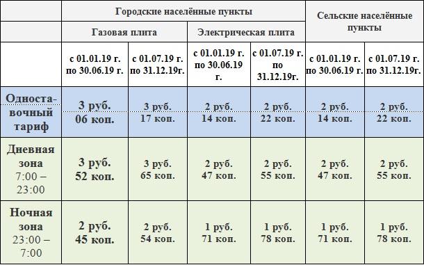 Час в стоимость киловатта екатеринбург часы ломбард