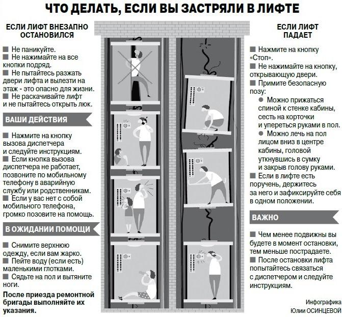 инфографика лифт