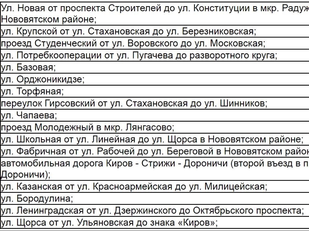 Список кировских улиц, требующих ремонта