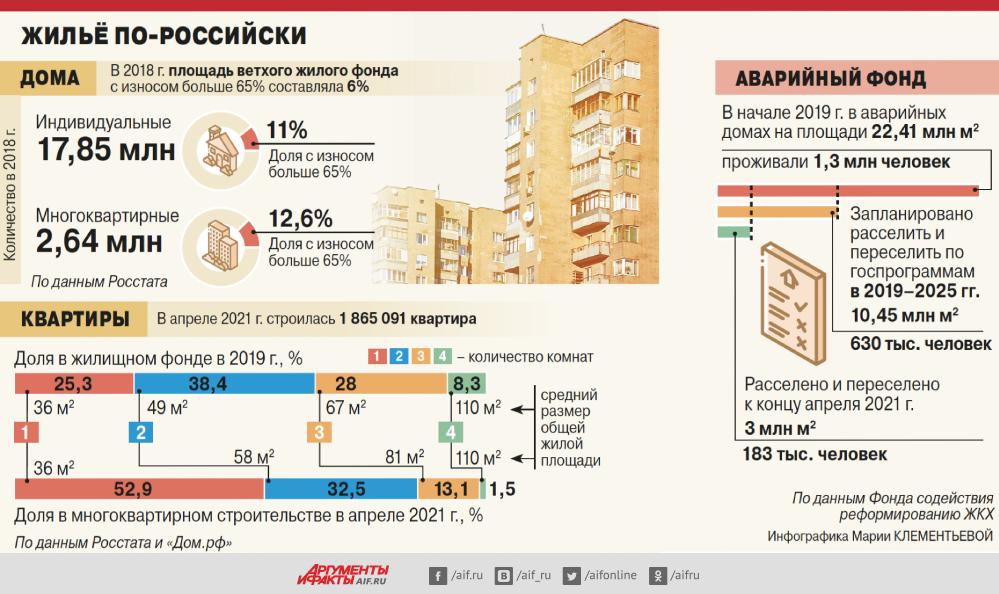 Строят тут из себя. Когда жильё было лучше — в советское время или сейчас?