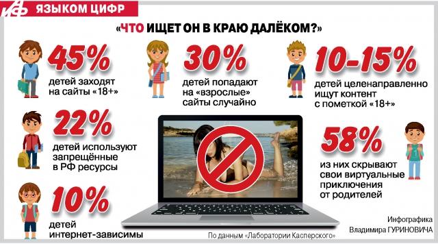 Зачем заходят в Интернет дети?