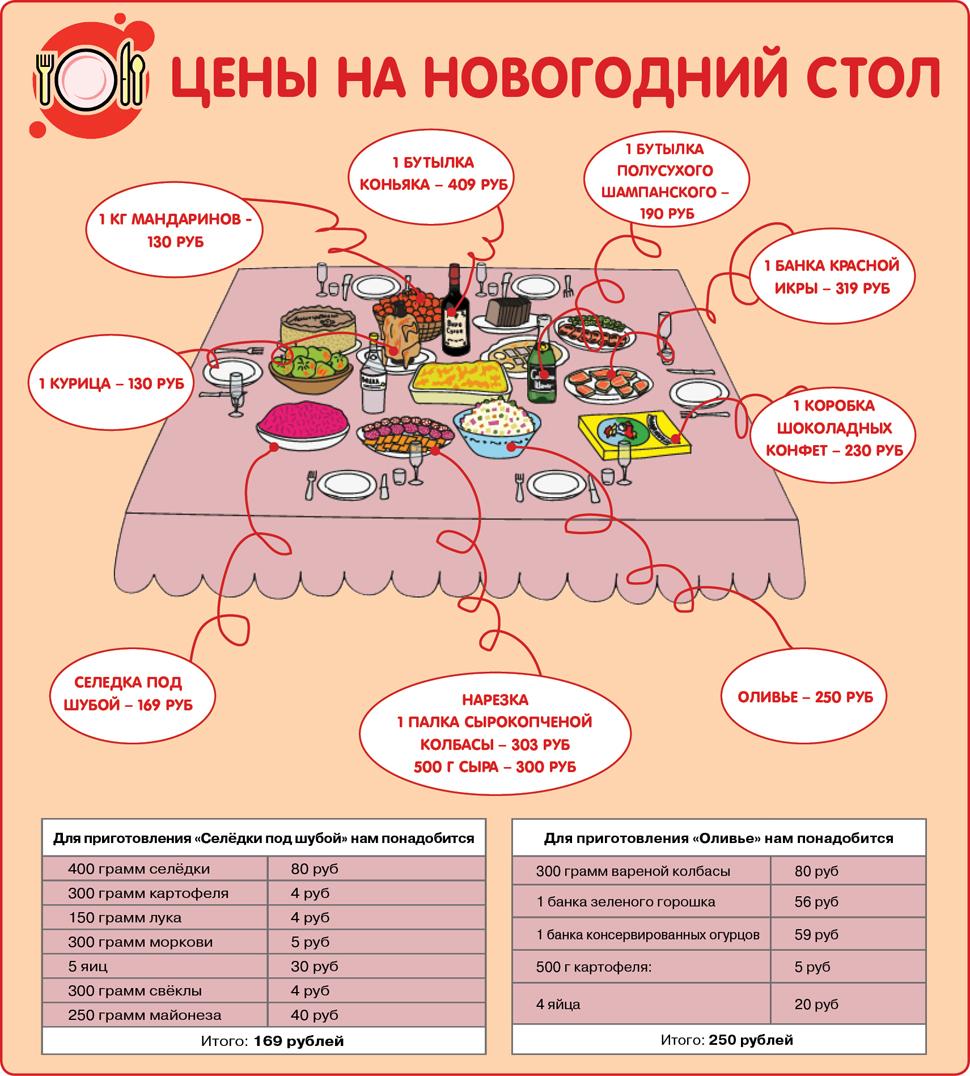 Новогодний стол инфографика
