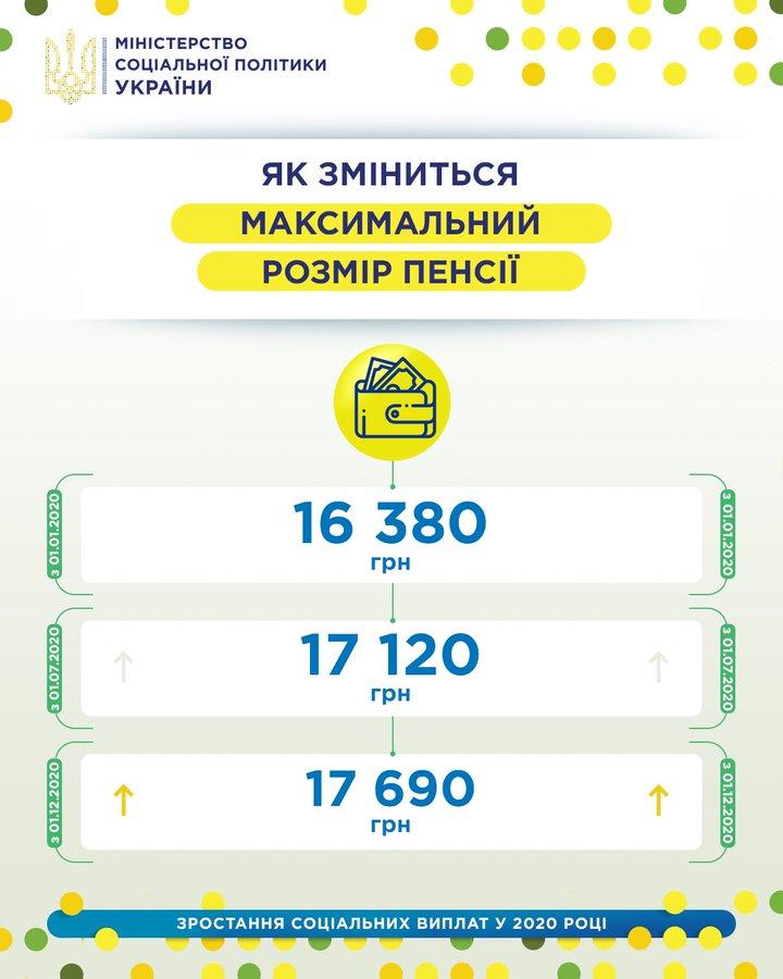 Инфографика Минсоцполитики Украины