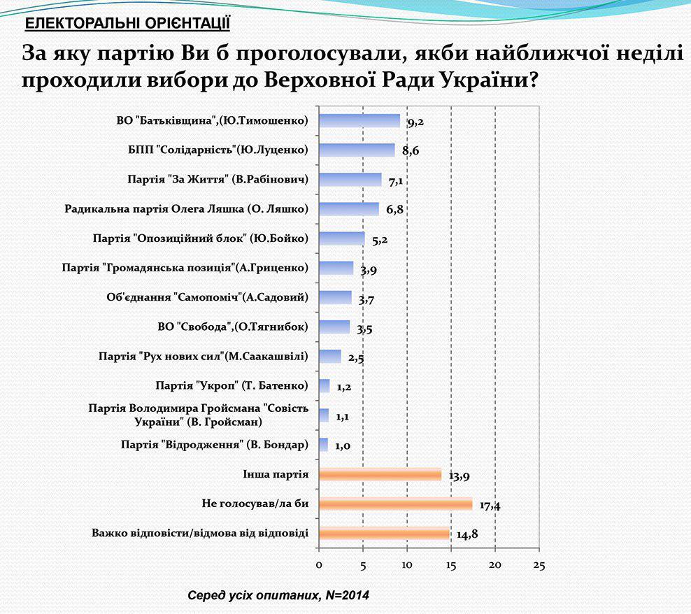 электоральные настроения граждан Украины, график 2
