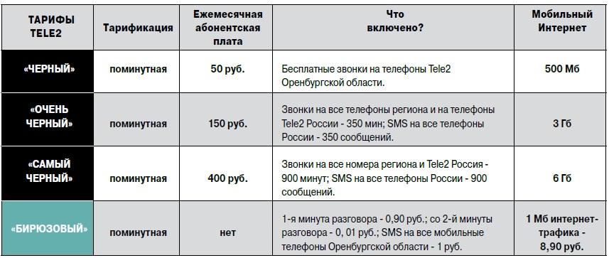Подробности о тарифах на сайте www.orenburg.tele2.ru Фото: Tele2