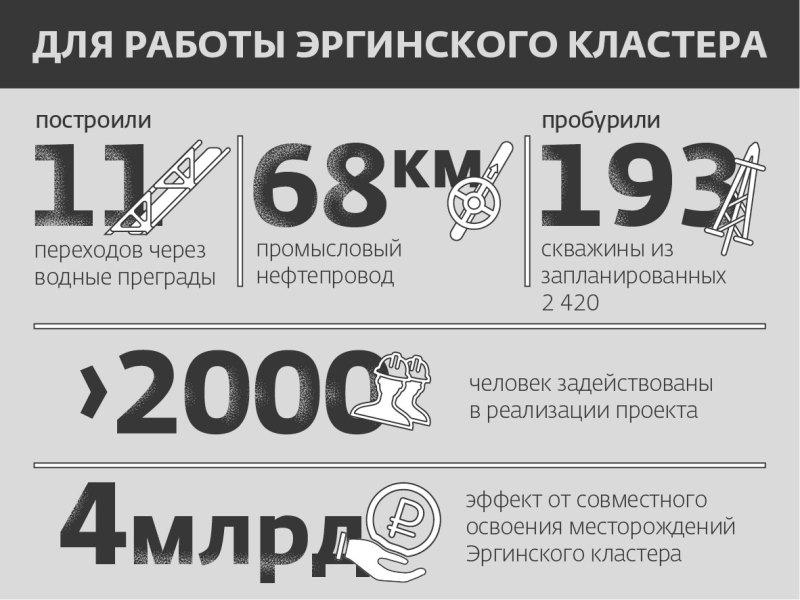 Кондинское месторождение. Инфографика