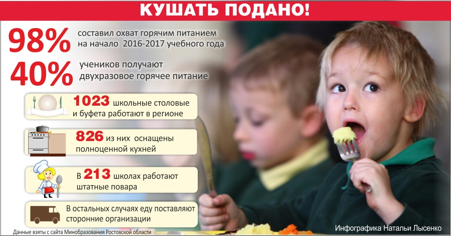 школьное питание в России, инфографика