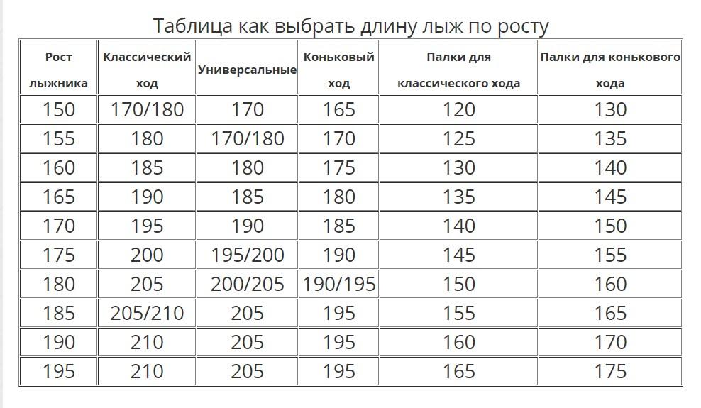Таблица поможет подобрать пару лыж, исходя их роста.