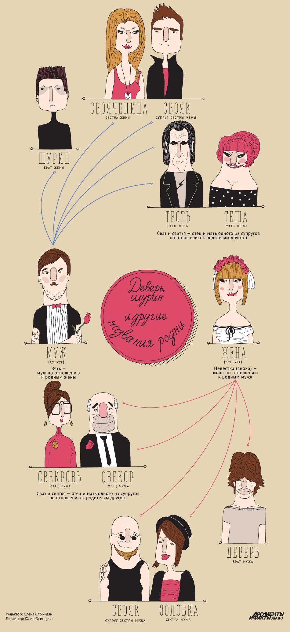 Названия родни. Инфографика