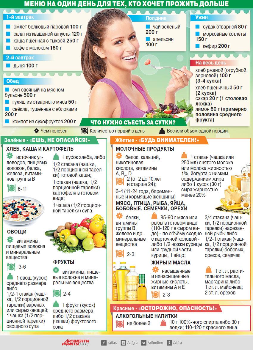 Как составить диету правильного питания