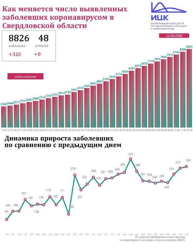 Распространение коронавируса - Свердловская область