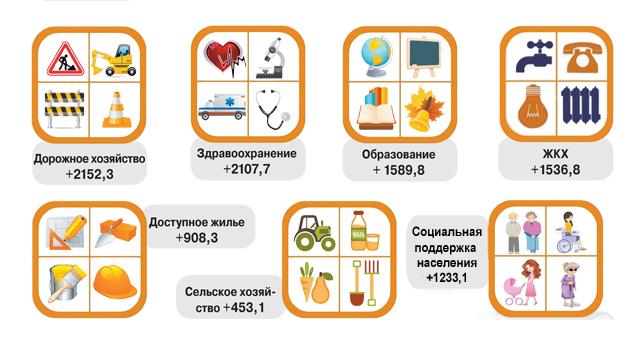Финансовое обеспечение госпрограмм по ключевым направлениям социальной сф, млн. руб.