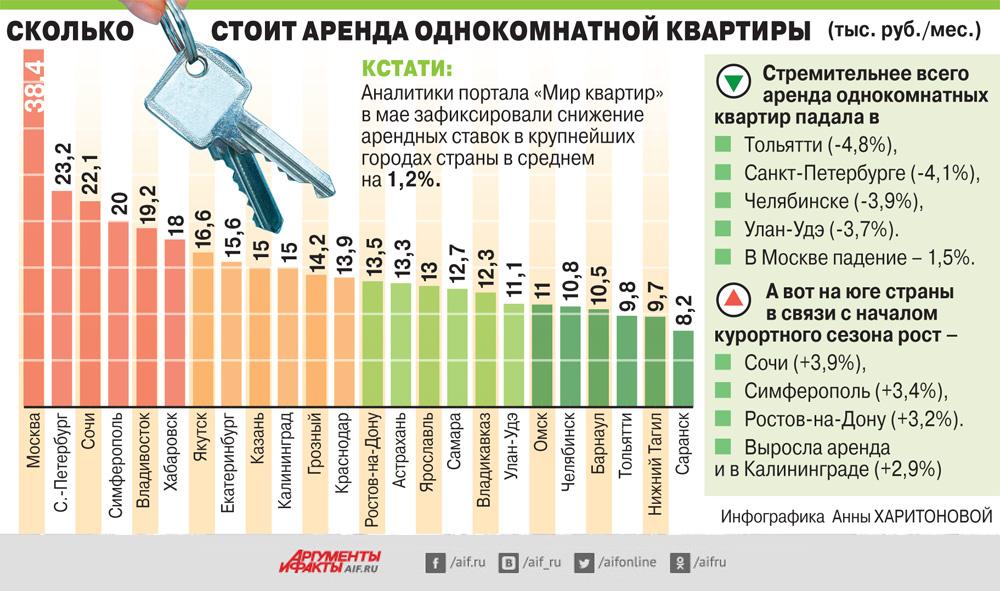 Сколько стоит аренда однокомнатной квартиры в городах России. Инфографика