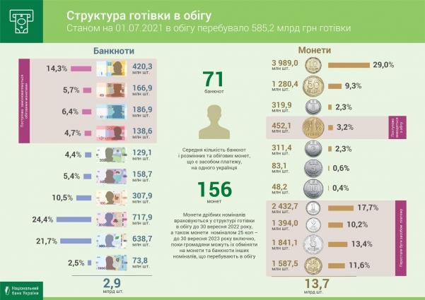 Инфографика НБУ.
