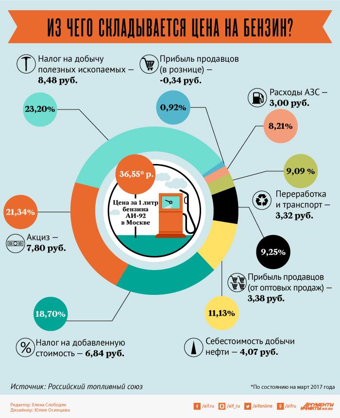 Бензин, инфографик