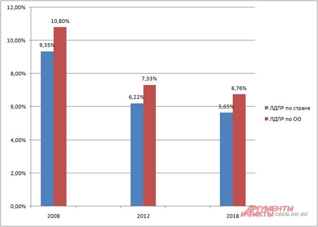 Проценты за ЛДПР на президентских выборах в 2008, 2012 и 2018 гг.
