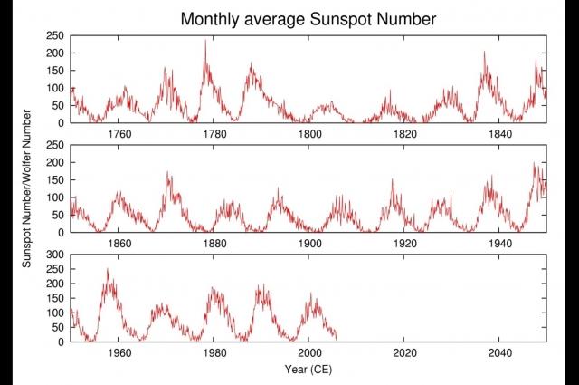 Графики солнечных циклов.
