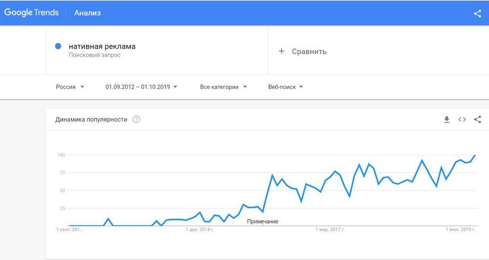 Google Trends – это бесплатный сервис, с помощью которого можно отследить популярные запросы в Google.