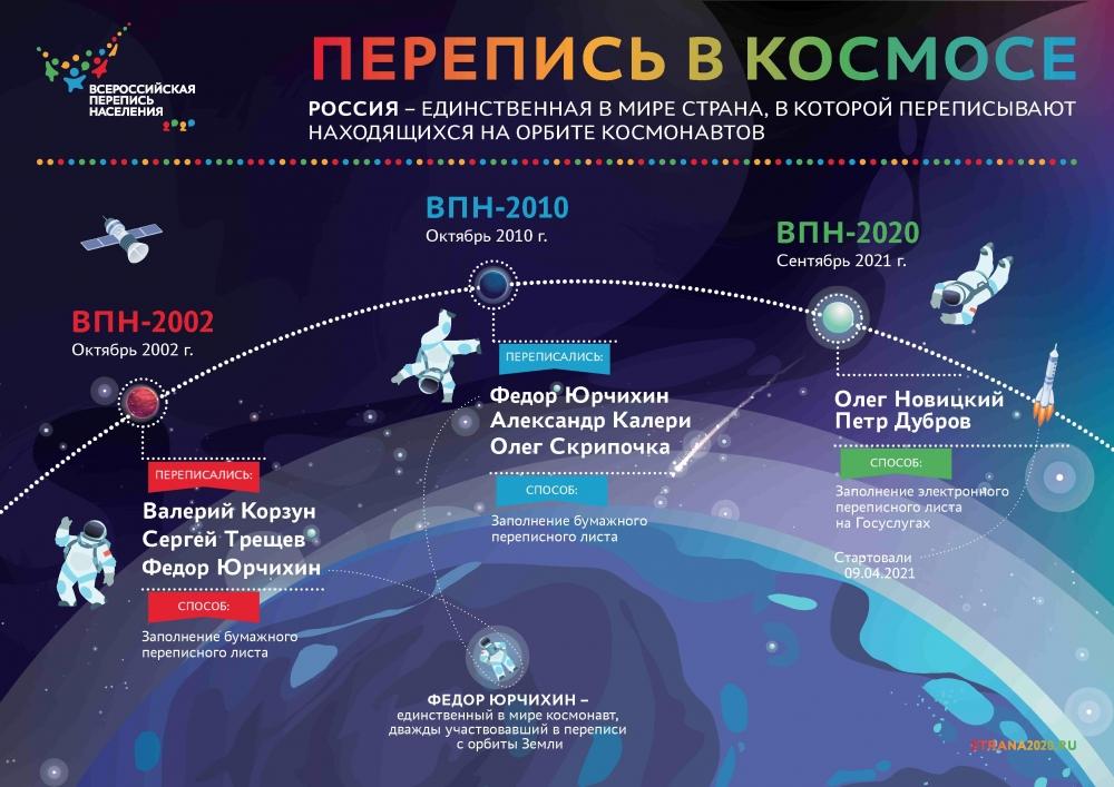 перепись космонавтов на орбите