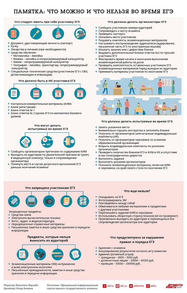 Памятка: что можно и что нельзя во время ЕГЭ, инфографика