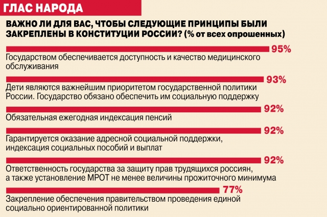 Всероссийский опрос «ВЦИОМ-Спутник» проведен 22 и 26 мая 2020 г. по заказу Экспертного института социальных исследований (ЭИСИ). В опросе приняли участие 1600 россиян в возрасте от 18 лет. Метод опроса - телефонное интервью.