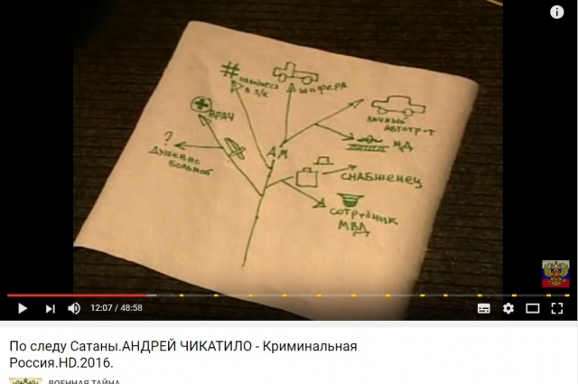 Линии поиска серийного убийцы Андрея Чикатилов ходе операции «Лесополоса».