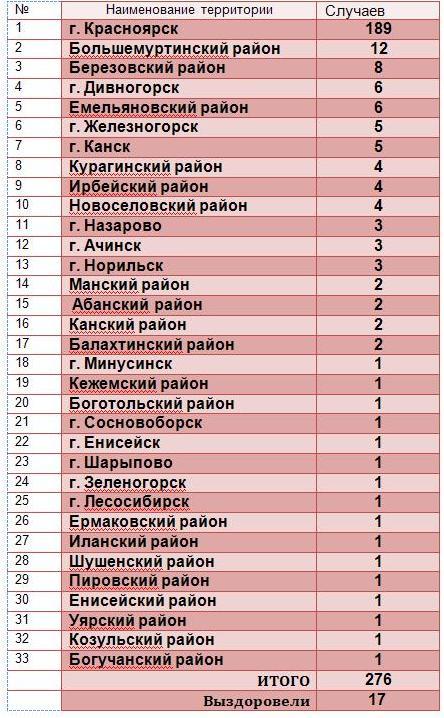 Статистика на 18.04.2020