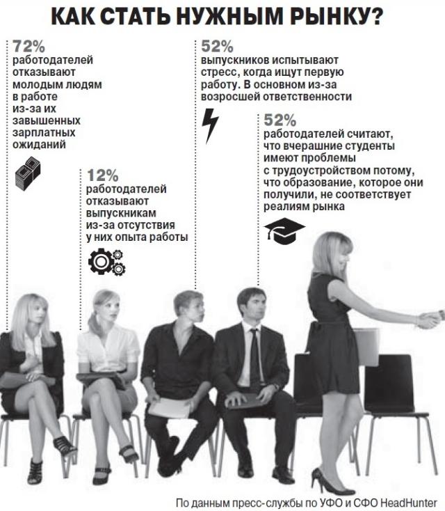 Поиск работы, инфографика.