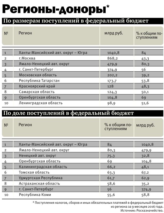 рейтинг регионов-доноров