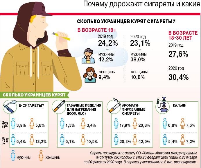 Инфографика о сигаретах
