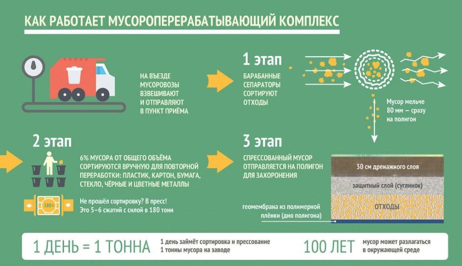 Как работает мусороперерабатывающий комплекс