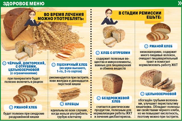 О хлебе.