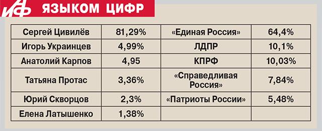 Выборы в Кузбассе