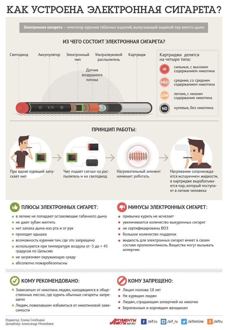 Эта инфографика поможет понять, как устроены электронные сигареты.
