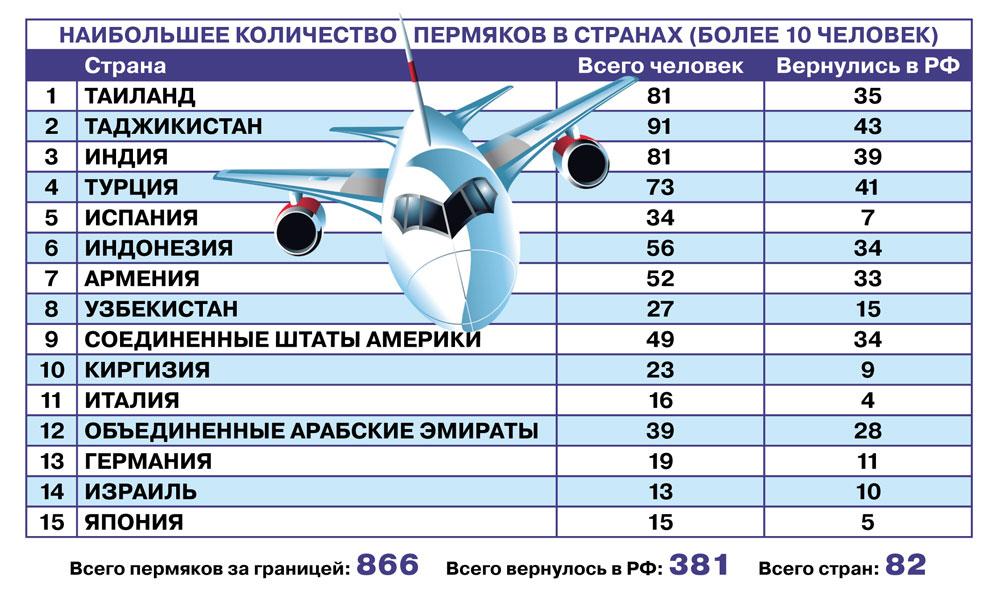 Из-за рубежа помогли вернуться 381 жителю Пермского края