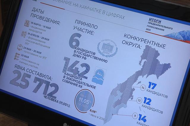 Президиум политсовета камчатского отделения «Единой России».