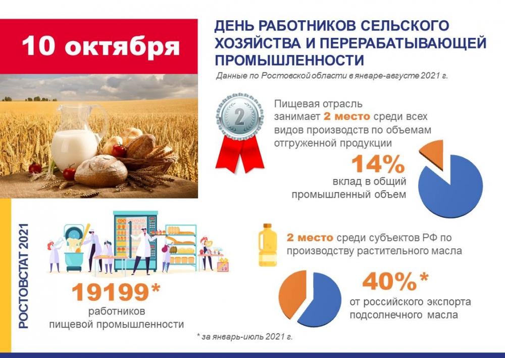 Инфографика к Дню работников сельского хозяйства